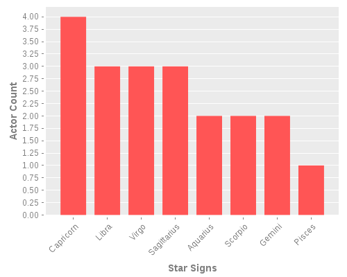 Infographic: Relative Star Sign Frequency of Actors